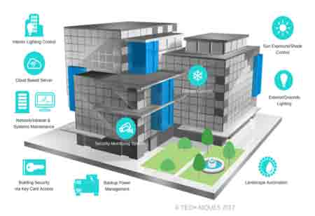 Smart Buildings and Cybersecurity