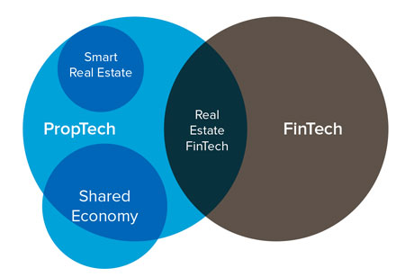 How are PropTech Firms Propelling Real Estate Growth?